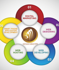 Design Master Global It Solutions
